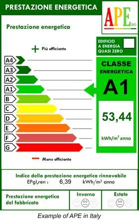 Home Energy Efficiency in Italy